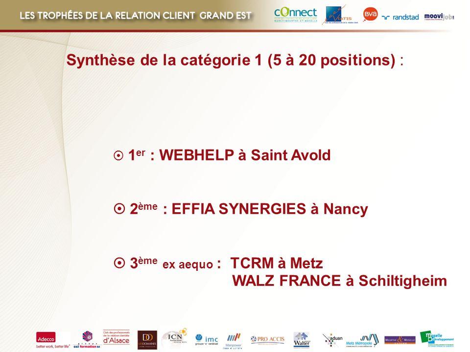 Synthèse de la catégorie 1 (5 à 20 positions) :