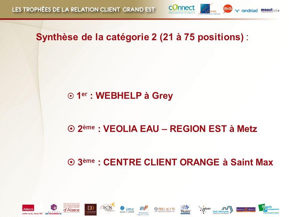 Synthèse de la catégorie 2 (21 à 75 positions) :