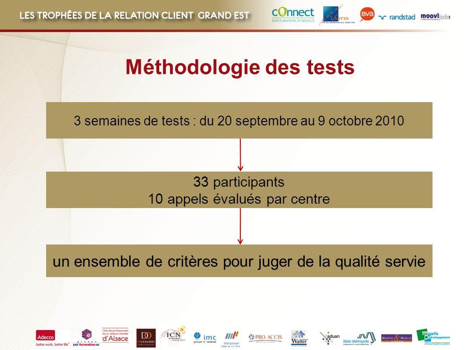 Méthodologie des tests