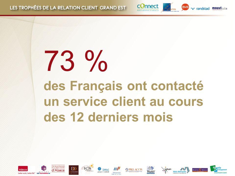 73 % des Français ont contacté un service client au cours des 12 derniers mois