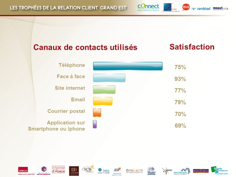 Canaux de contacts utilisés Satisfaction