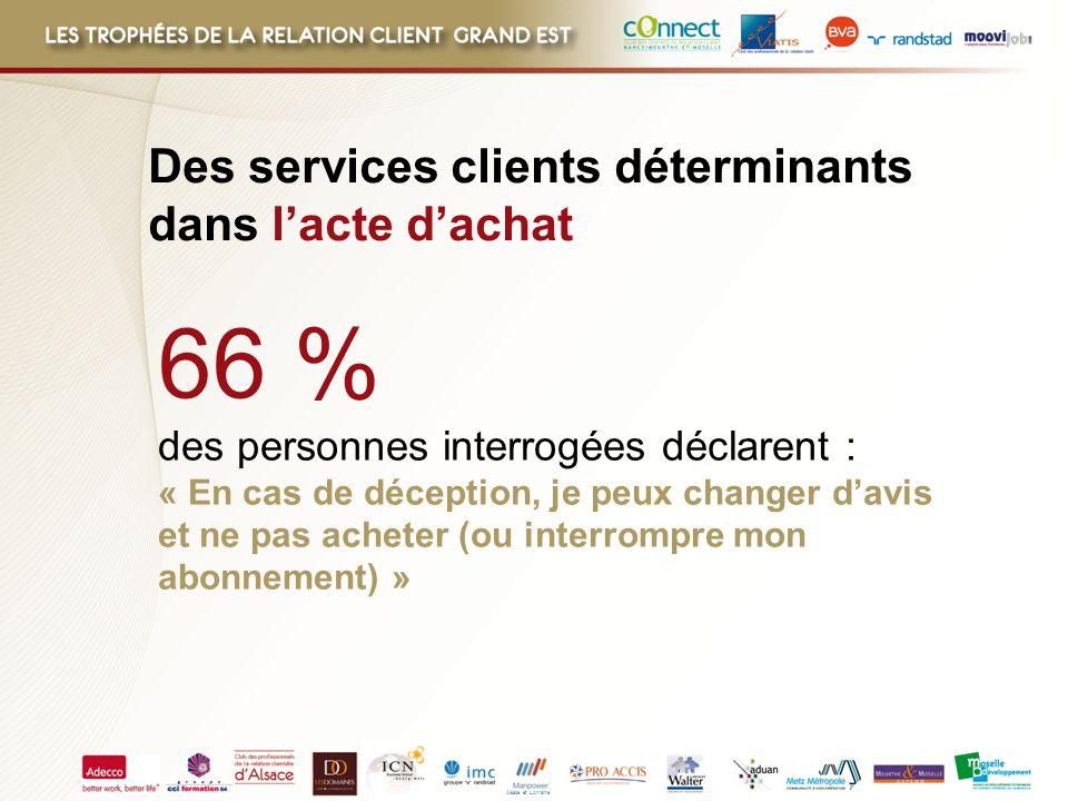 66 % Des services clients déterminants dans l'acte d'achat