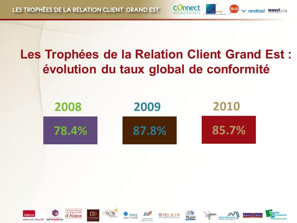Les Trophées de la Relation Client Grand Est :