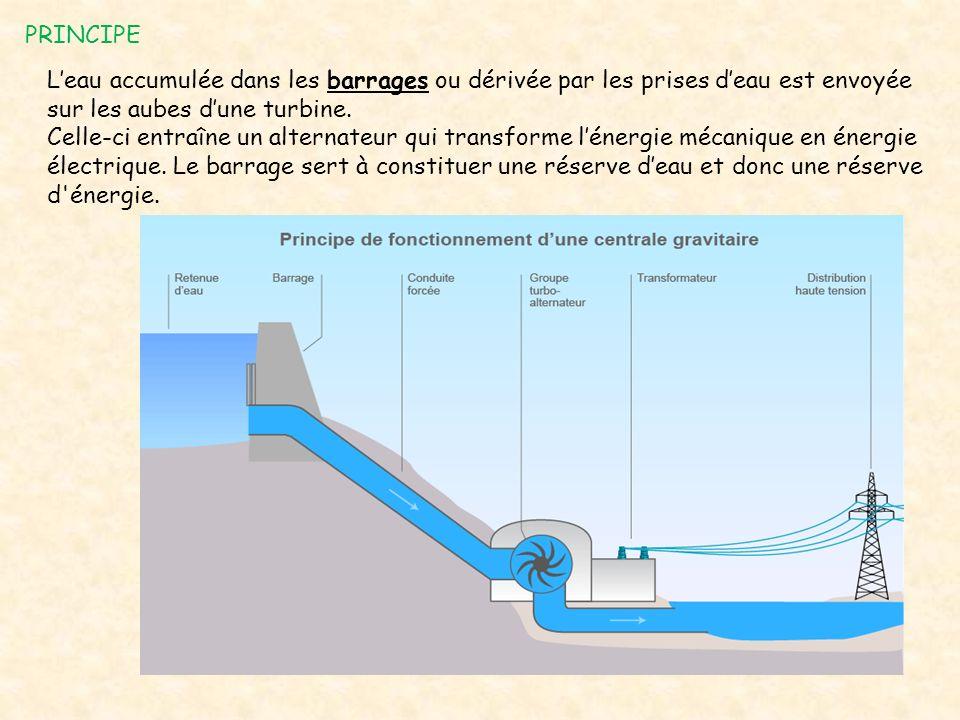 PRINCIPE L'eau accumulée dans les barrages ou dérivée par les prises d'eau est envoyée sur les aubes d'une turbine.