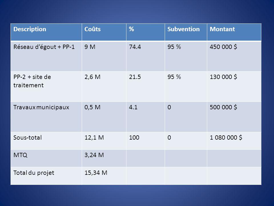 Description Coûts. % Subvention. Montant. Réseau d'égout + PP-1. 9 M. 74.4. 95 % 450 000 $ PP-2 + site de traitement.