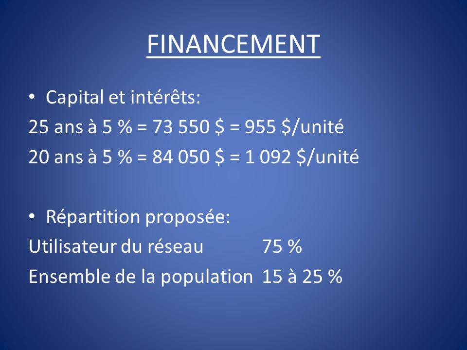 FINANCEMENT Capital et intérêts: 25 ans à 5 % = 73 550 $ = 955 $/unité