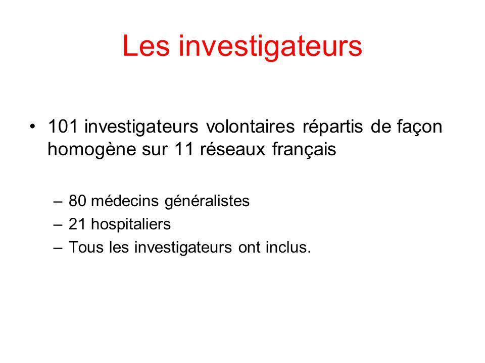 Les investigateurs 101 investigateurs volontaires répartis de façon homogène sur 11 réseaux français.