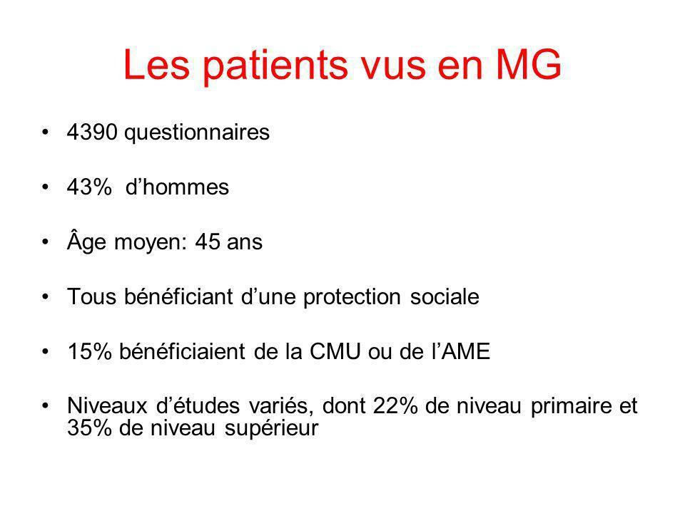 Les patients vus en MG 4390 questionnaires 43% d'hommes