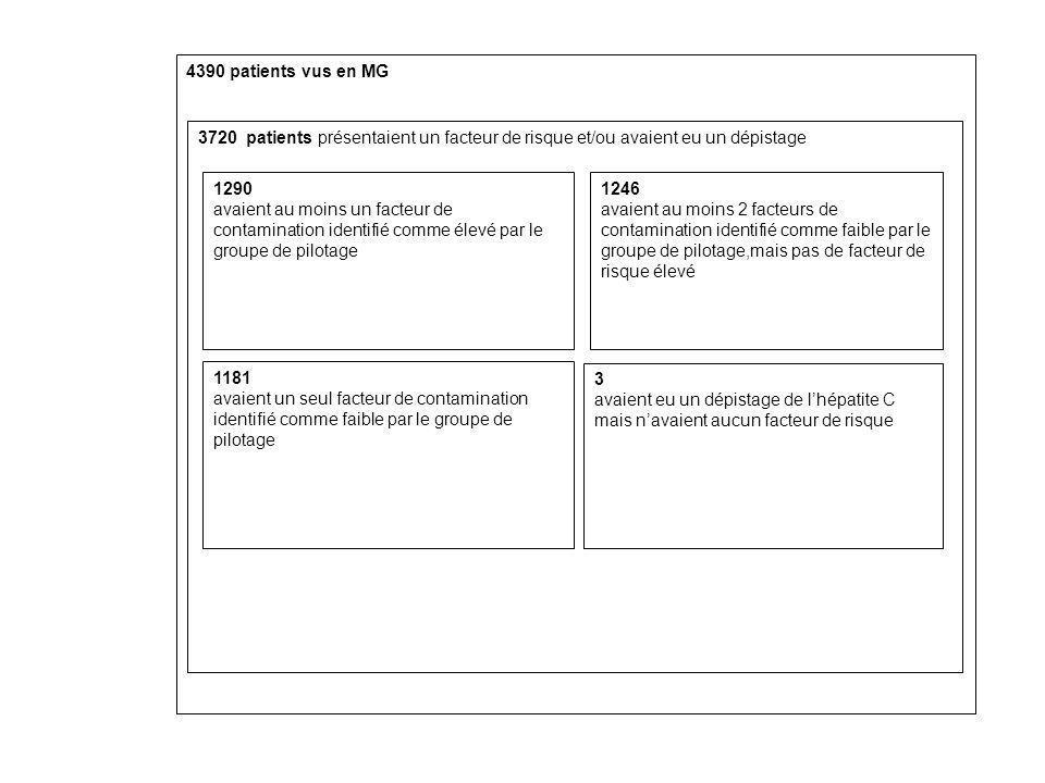 4390 patients vus en MG3720 patients présentaient un facteur de risque et/ou avaient eu un dépistage.