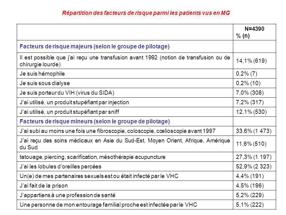 Répartition des facteurs de risque parmi les patients vus en MG