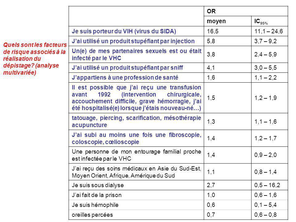 ORmoyen. IC95% Je suis porteur du VIH (virus du SIDA) 16,5. 11,1 – 24,6. J'ai utilisé un produit stupéfiant par injection.