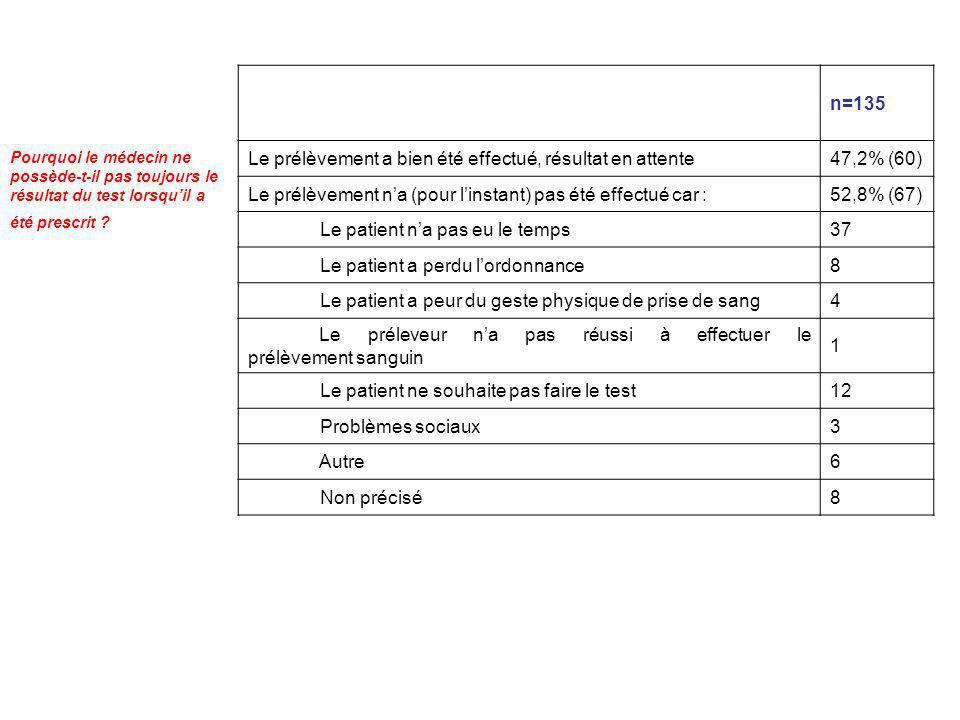 Le prélèvement a bien été effectué, résultat en attente 47,2% (60)