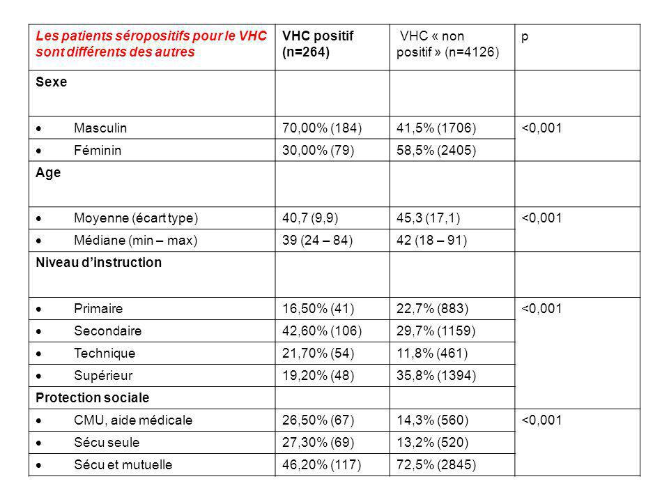 Les patients séropositifs pour le VHC sont différents des autres