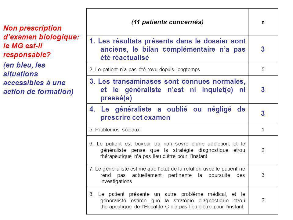 Non prescription d'examen biologique: le MG est-il responsable