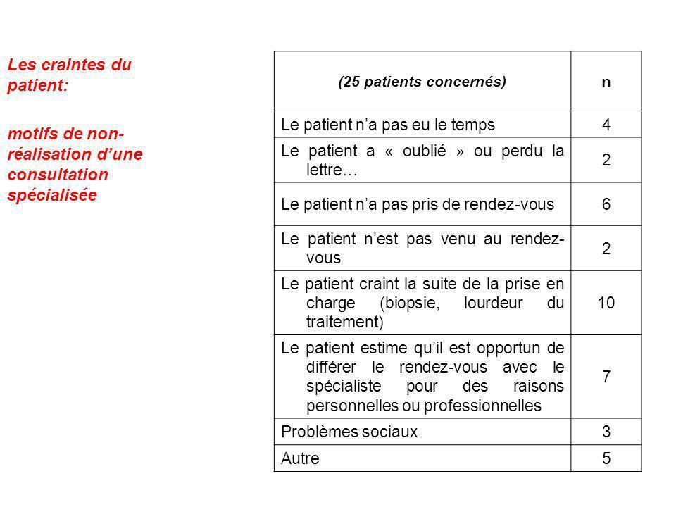 Les craintes du patient: