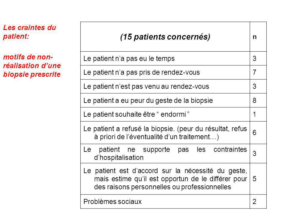 (15 patients concernés) Les craintes du patient: