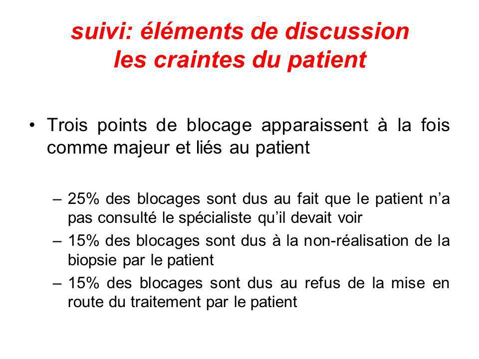suivi: éléments de discussion les craintes du patient