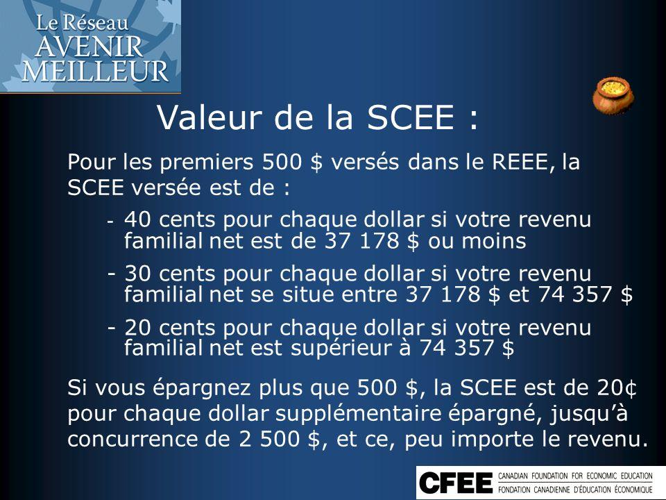Valeur de la SCEE : Pour les premiers 500 $ versés dans le REEE, la SCEE versée est de :
