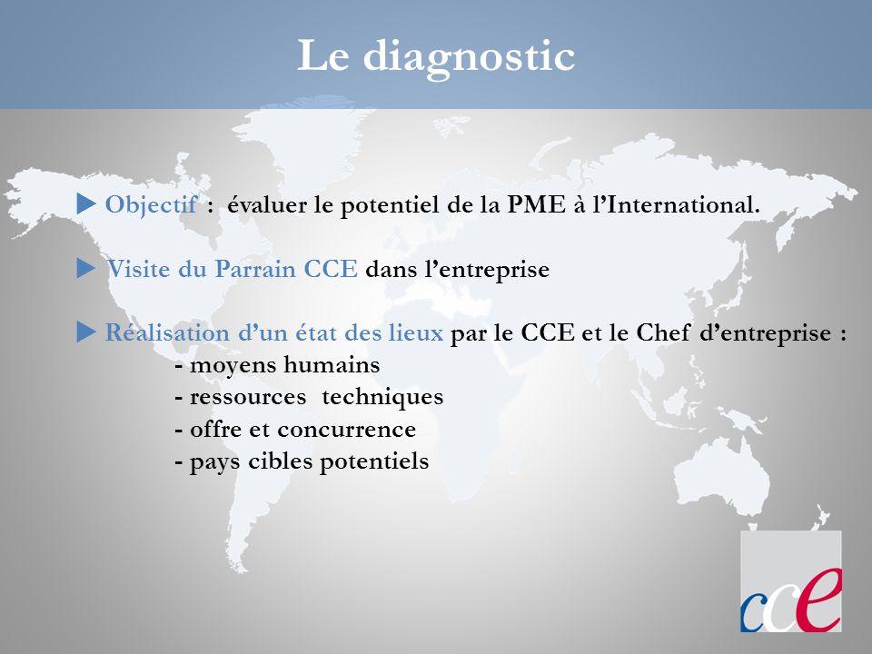 Le diagnostic  Objectif : évaluer le potentiel de la PME à l'International. Visite du Parrain CCE dans l'entreprise.