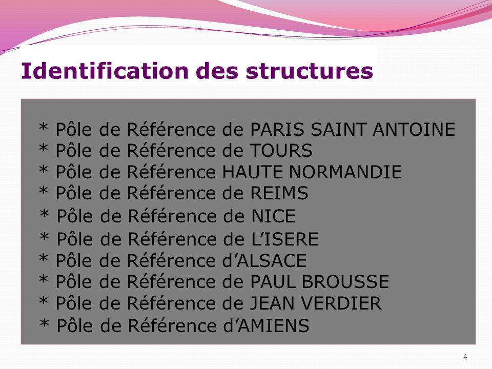 Identification des structures