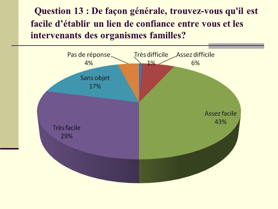 Question 13 : De façon générale, trouvez-vous qu il est facile d'établir un lien de confiance entre vous et les intervenants des organismes familles