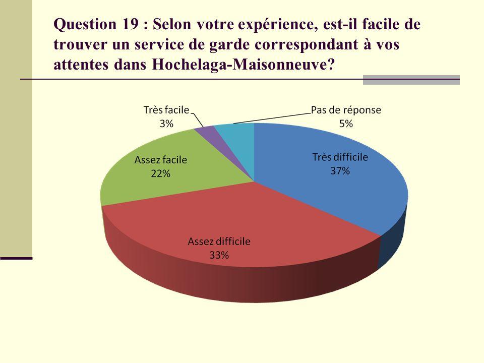 Question 19 : Selon votre expérience, est-il facile de trouver un service de garde correspondant à vos attentes dans Hochelaga-Maisonneuve