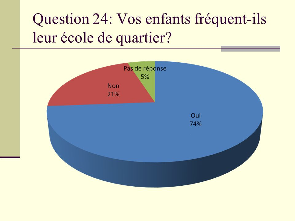 Question 24: Vos enfants fréquent-ils leur école de quartier