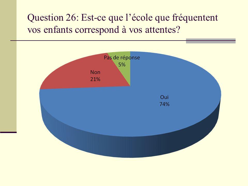Question 26: Est-ce que l'école que fréquentent vos enfants correspond à vos attentes