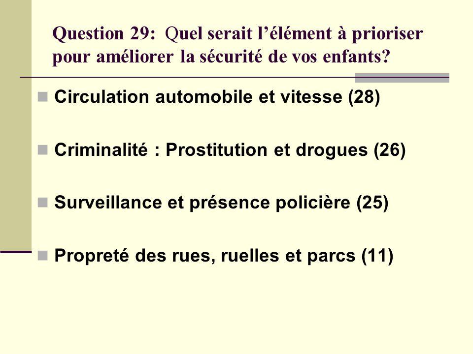 Question 29: Quel serait l'élément à prioriser pour améliorer la sécurité de vos enfants