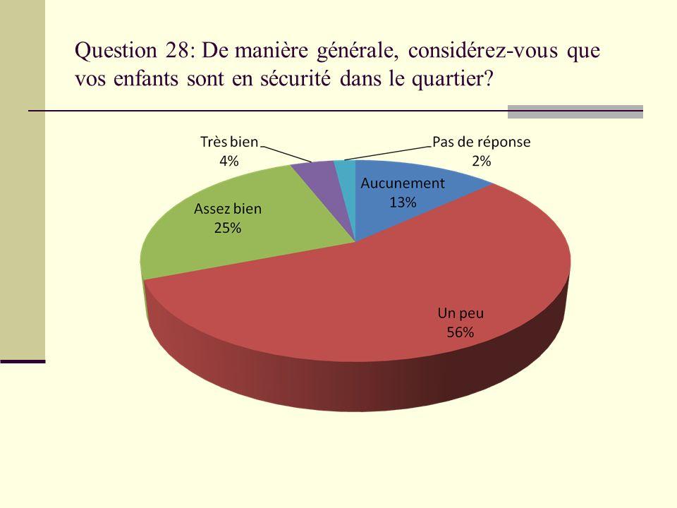 Question 28: De manière générale, considérez-vous que vos enfants sont en sécurité dans le quartier