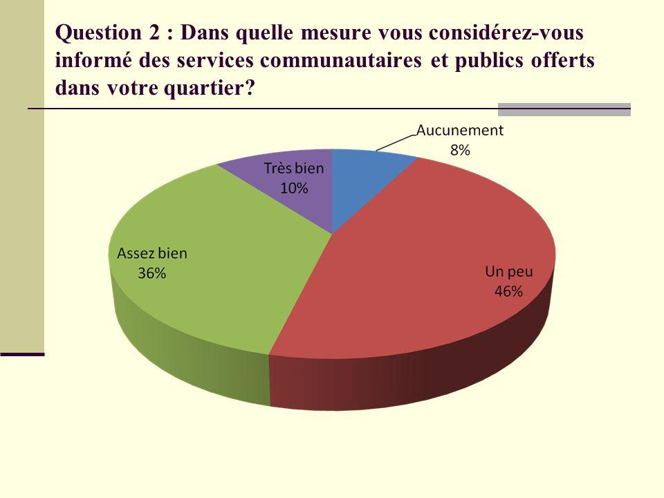 Question 2 : Dans quelle mesure vous considérez-vous informé des services communautaires et publics offerts dans votre quartier