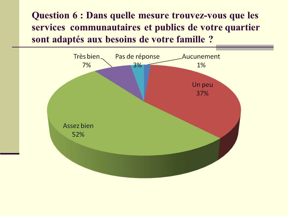 Question 6 : Dans quelle mesure trouvez-vous que les services communautaires et publics de votre quartier sont adaptés aux besoins de votre famille