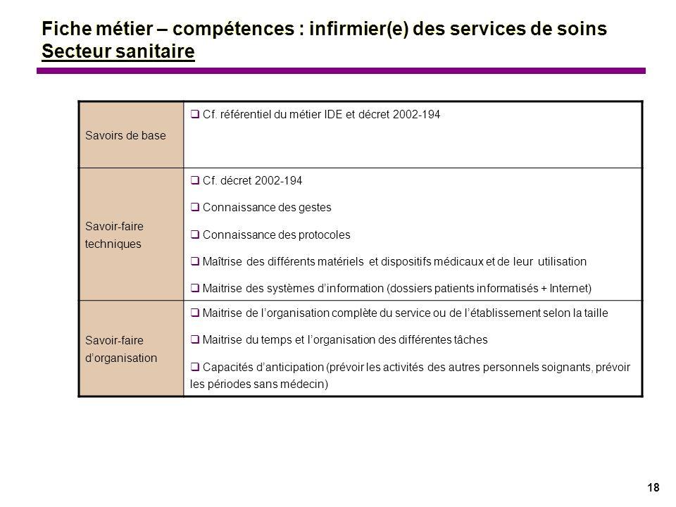 Fiche métier – compétences : infirmier(e) des services de soins Secteur sanitaire