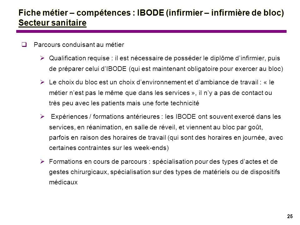 Fiche métier – compétences : IBODE (infirmier – infirmière de bloc) Secteur sanitaire