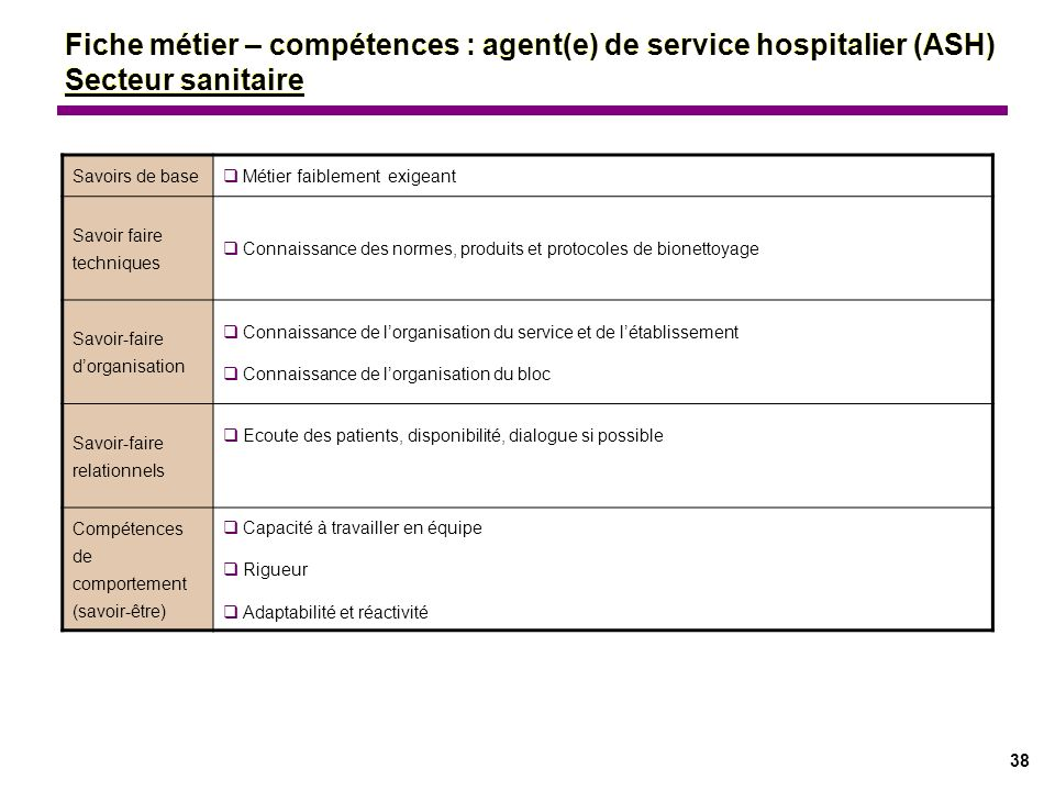 Fiche métier – compétences : agent(e) de service hospitalier (ASH) Secteur sanitaire
