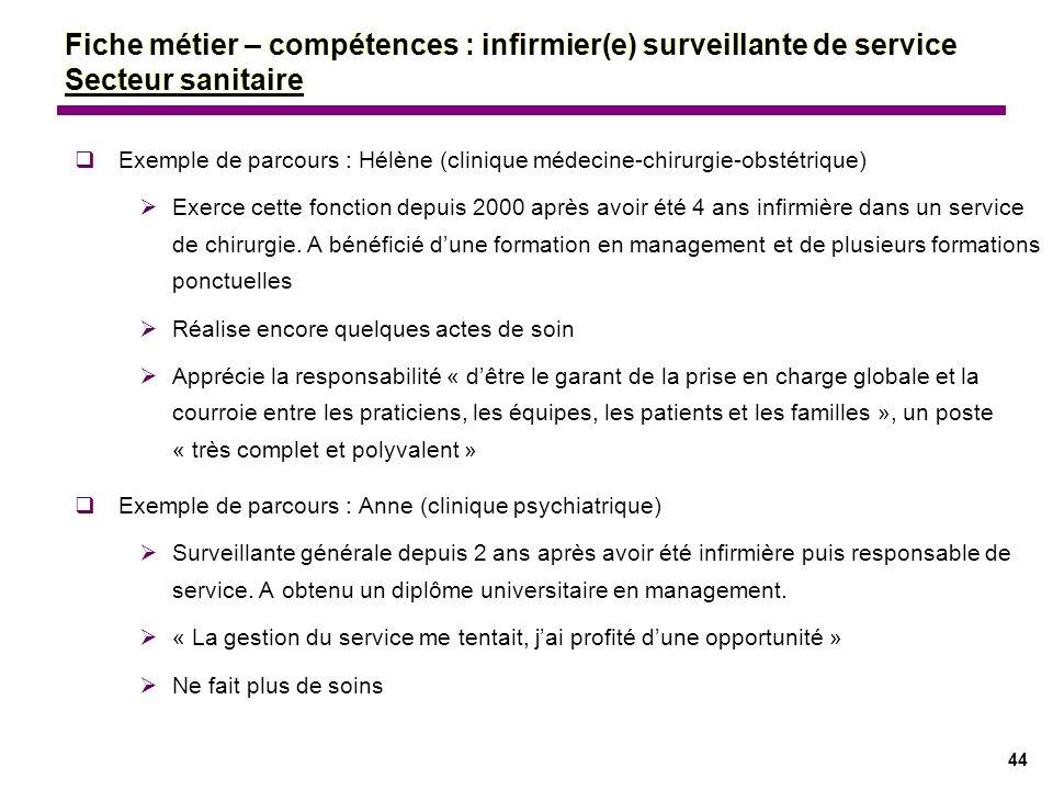 Fiche métier – compétences : infirmier(e) surveillante de service Secteur sanitaire