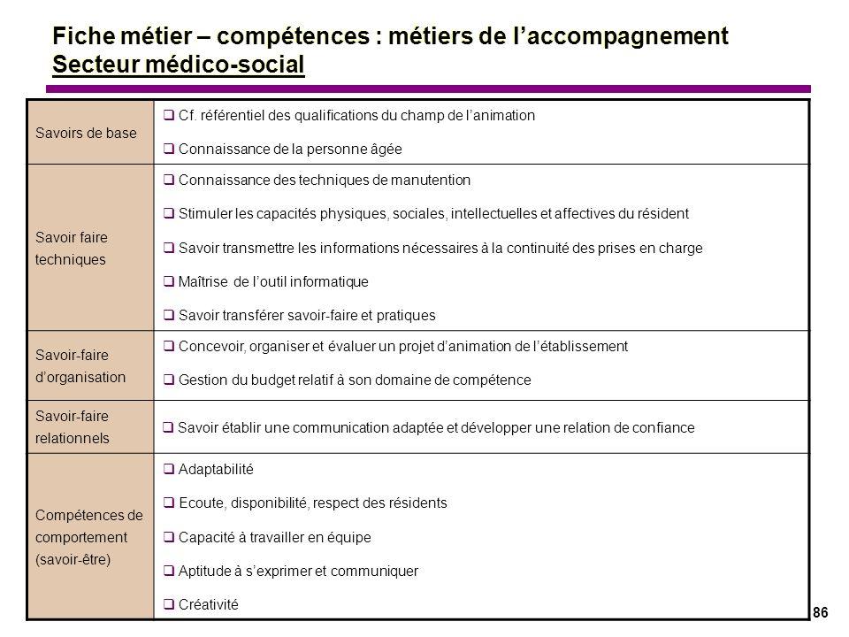 Fiche métier – compétences : métiers de l'accompagnement Secteur médico-social
