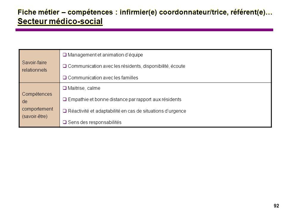 Fiche métier – compétences : infirmier(e) coordonnateur/trice, référent(e)… Secteur médico-social