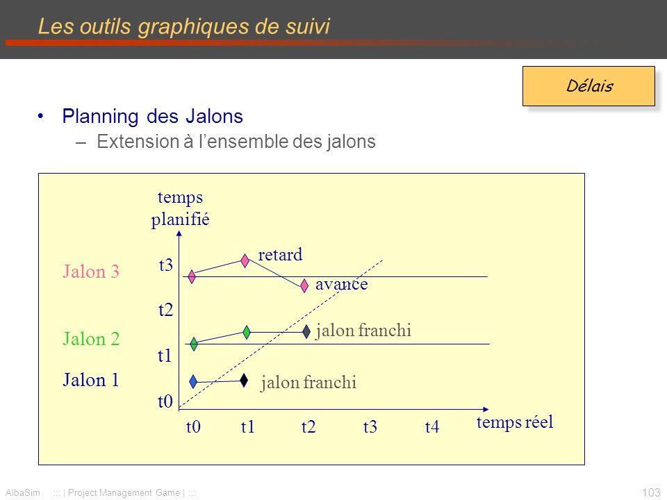 Les outils graphiques de suivi