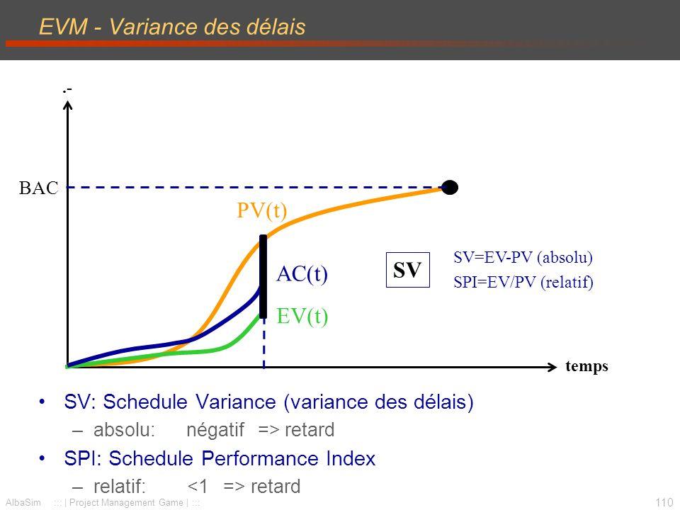 EVM - Variance des délais