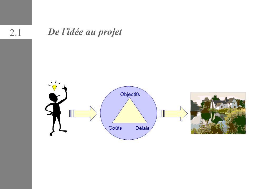2.1 De l'idée au projet Objectifs Délais Coûts