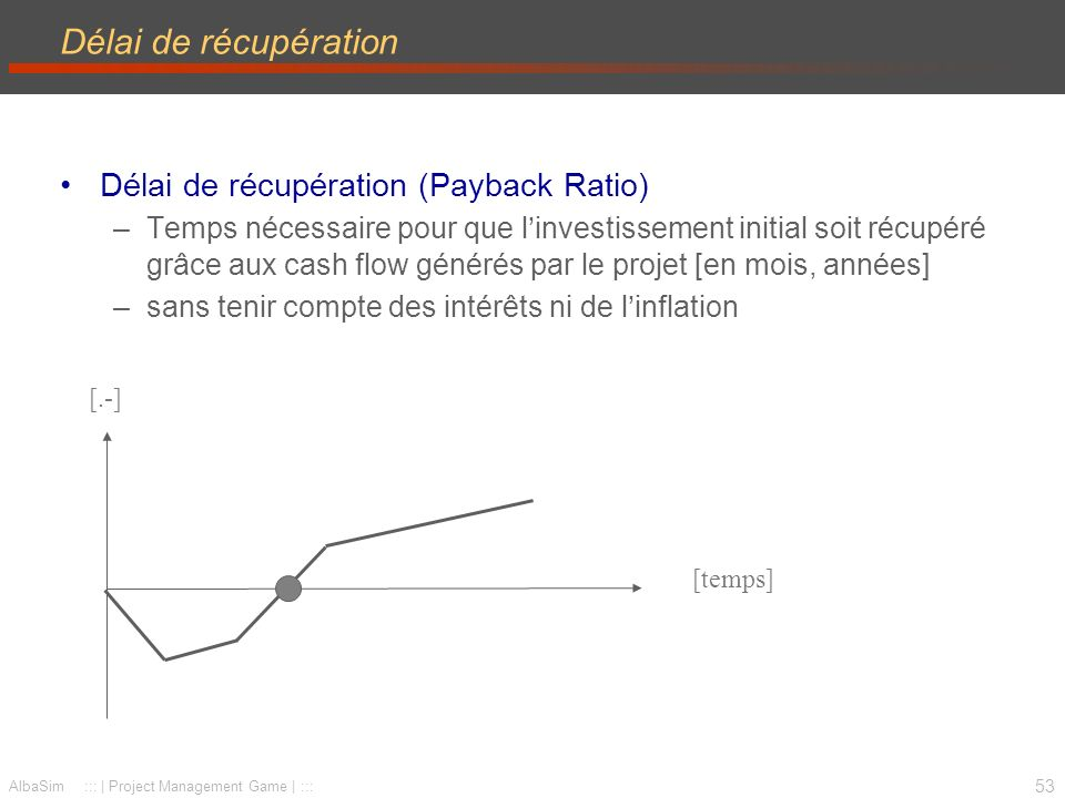 Délai de récupération Délai de récupération (Payback Ratio)