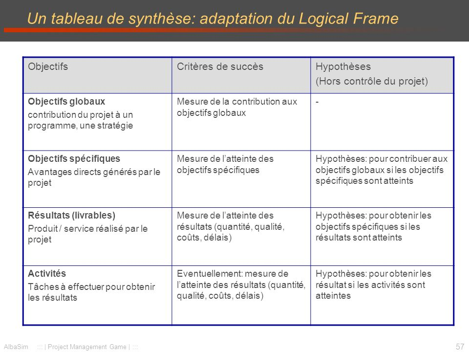 Un tableau de synthèse: adaptation du Logical Frame