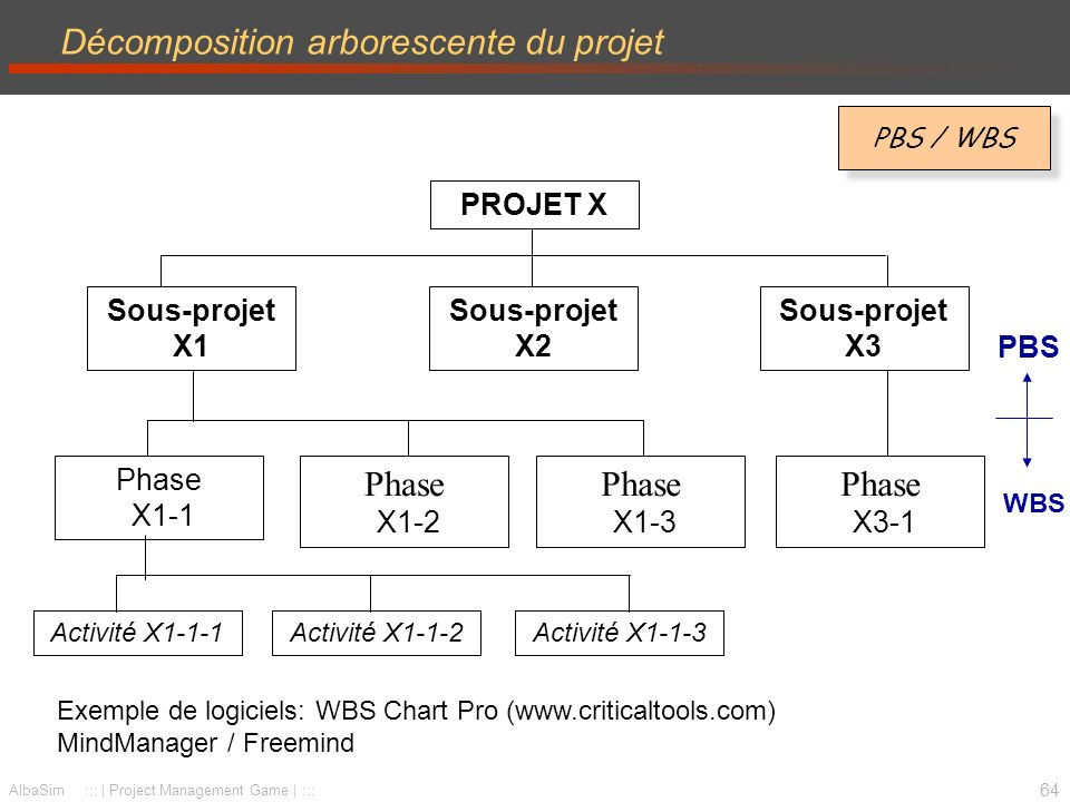 Décomposition arborescente du projet
