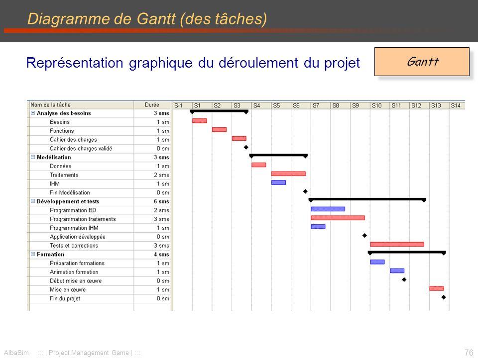 Diagramme de Gantt (des tâches)