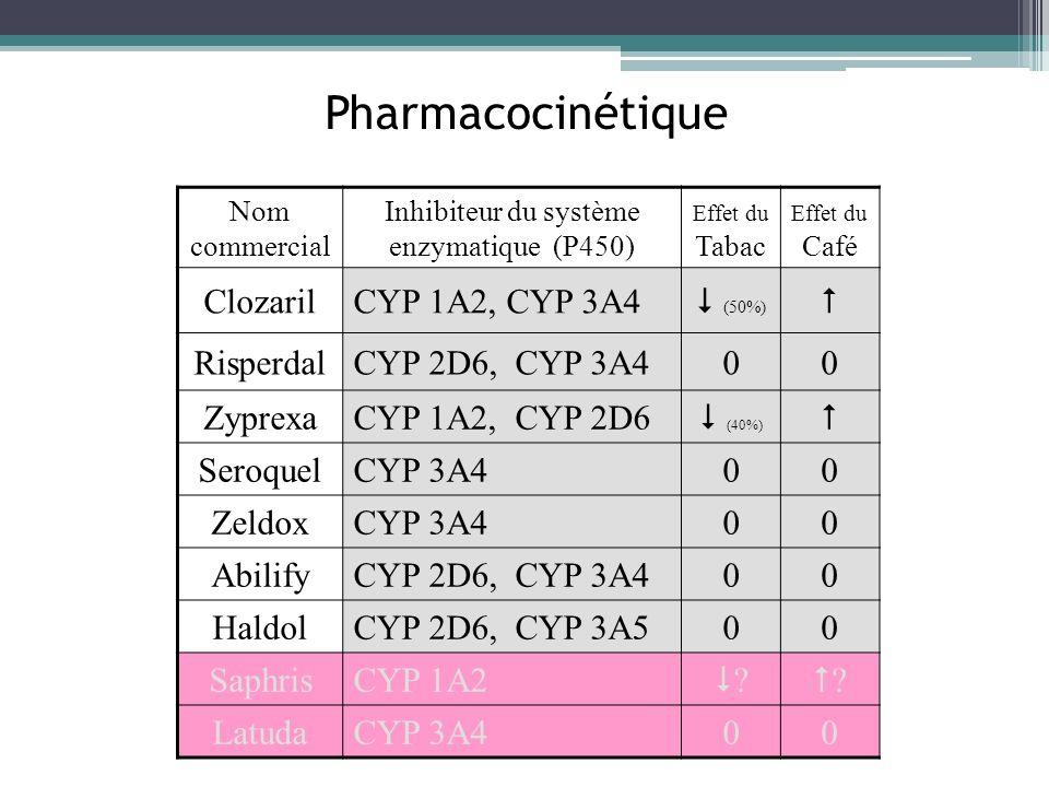 Inhibiteur du système enzymatique (P450)
