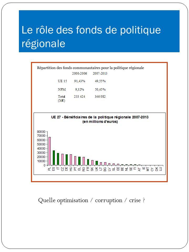 Le rôle des fonds de politique régionale