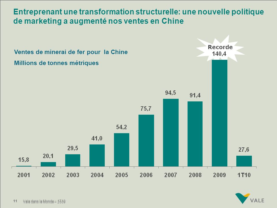 Entreprenant une transformation structurelle: une nouvelle politique de marketing a augmenté nos ventes en Chine