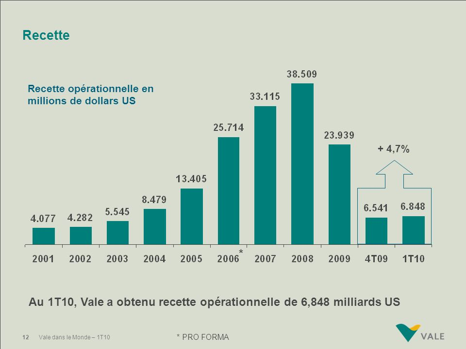 Recette Recette opérationnelle en millions de dollars US. + 4,7% * Au 1T10, Vale a obtenu recette opérationnelle de 6,848 milliards US.