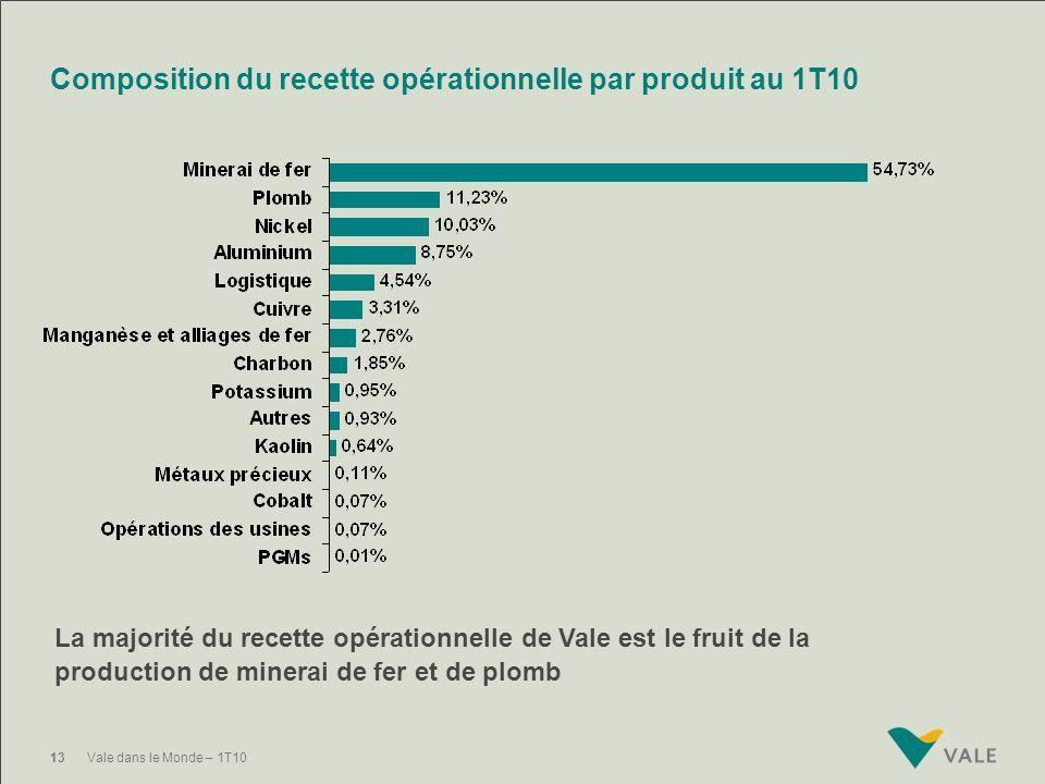 Composition du recette opérationnelle par produit au 1T10